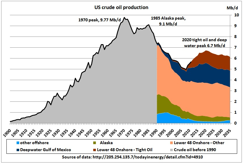 US_crude_oil_production_1900_2035