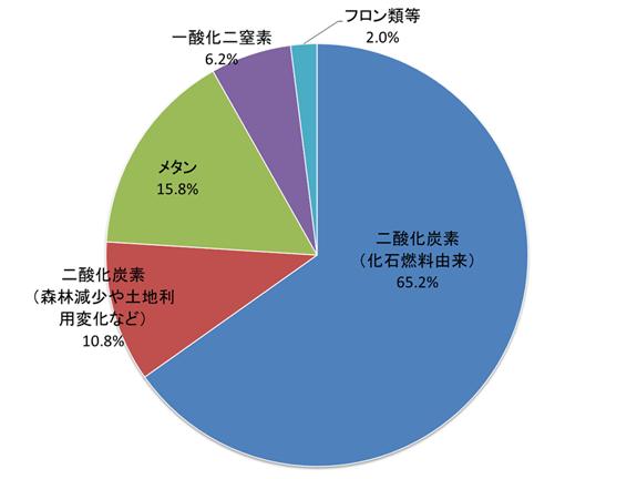 温室効果ガスの種類