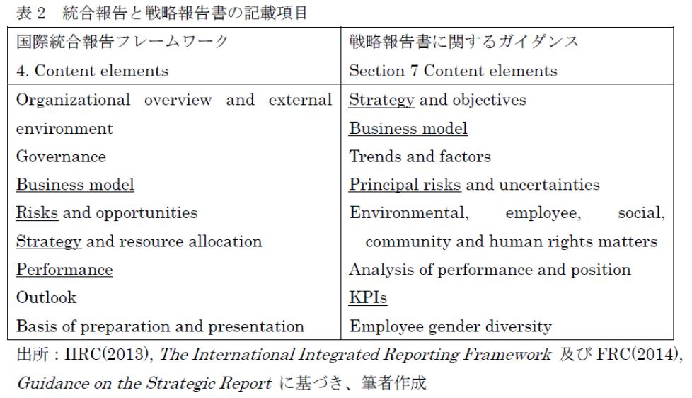 戦略報告書を読む-表2
