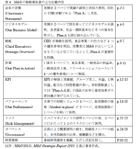 戦略報告書を読む-表4