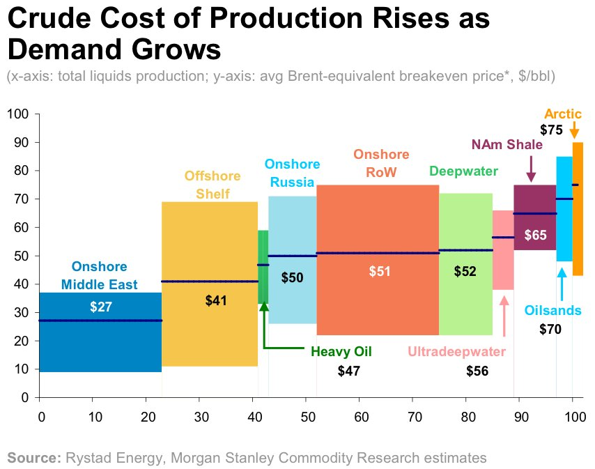 crude-cost-of-production