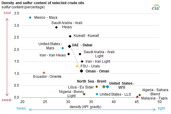 kinds-of-crude-oil