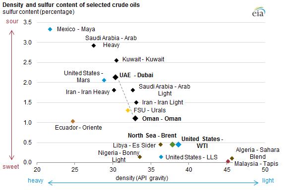 kinds-of-crude-oil