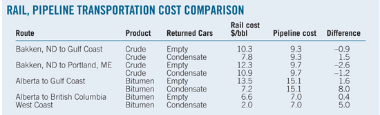 rail-pipeline-transportation