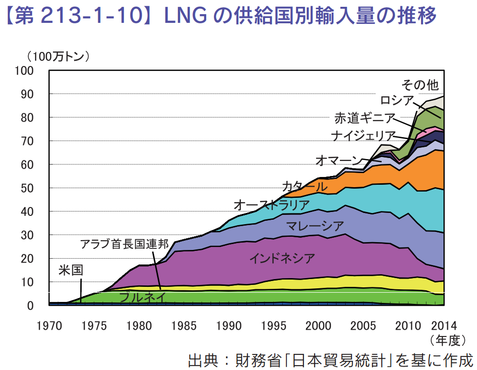 日本のLNG輸入元