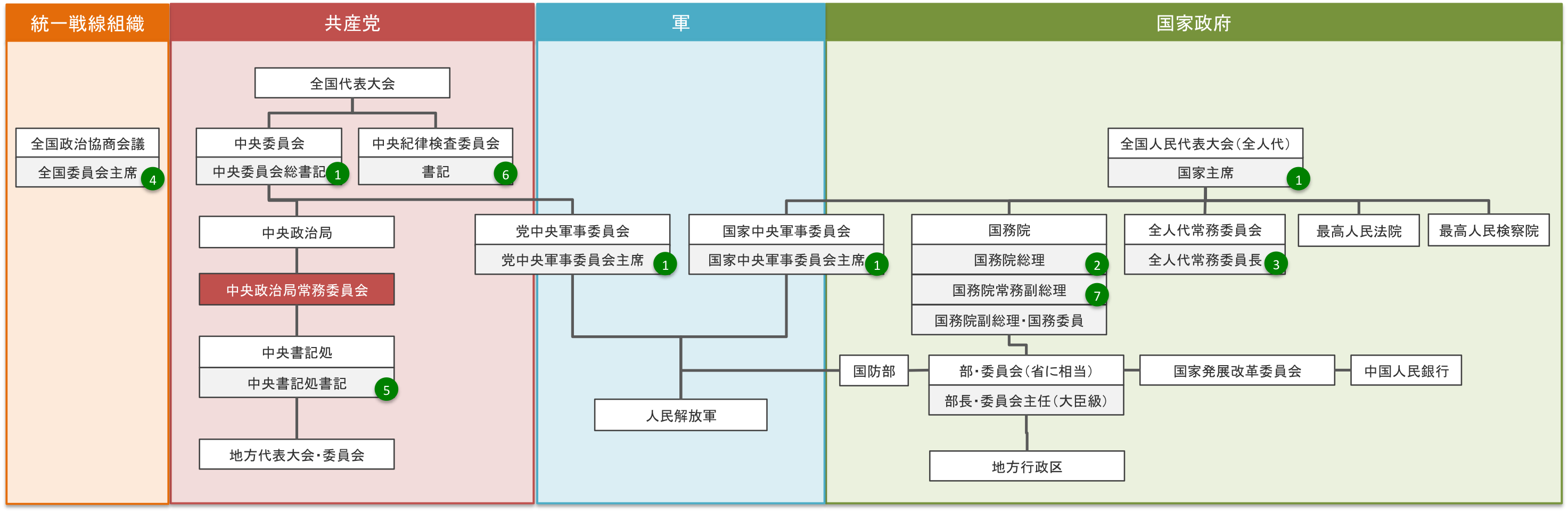china-policical-governance-structure