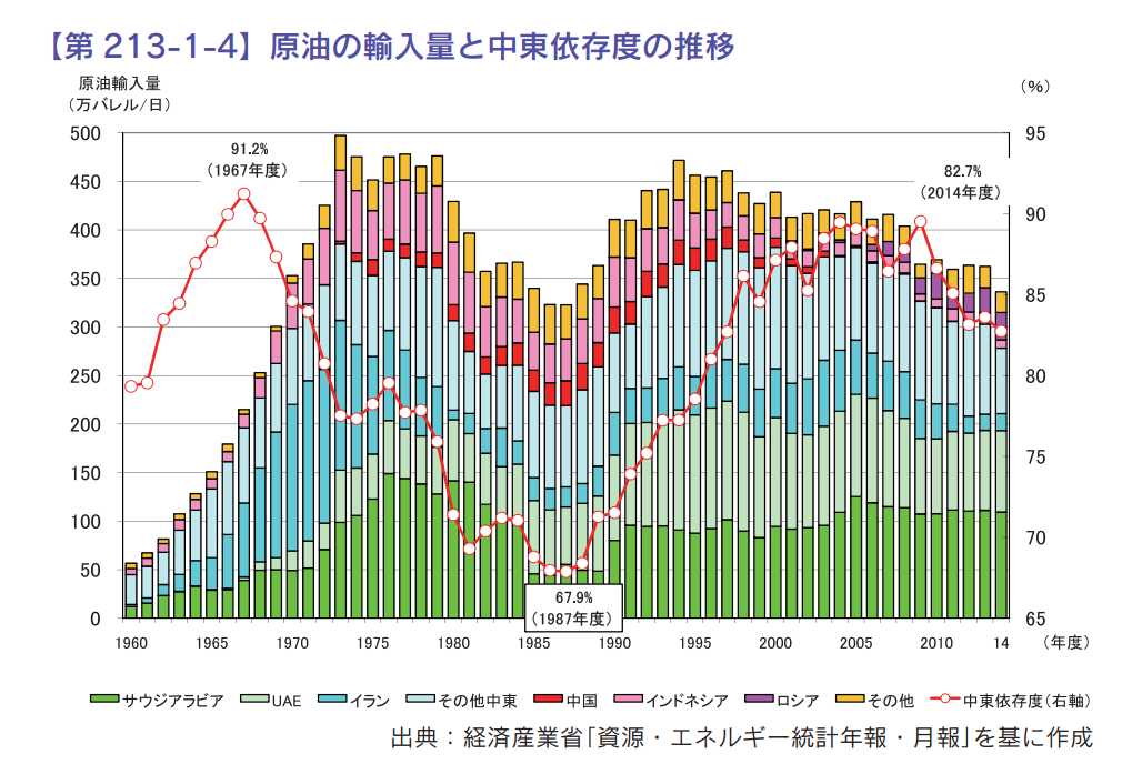 日本石油輸入量