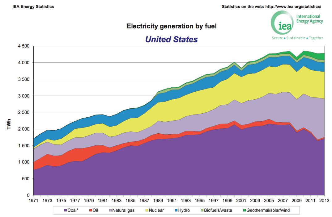 アメリカの燃料別発電量の推移