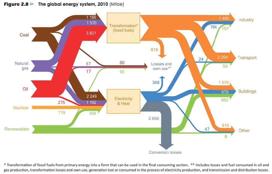 Energy-balance-2010