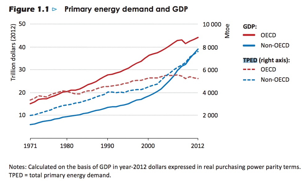 TPED-and-GDP