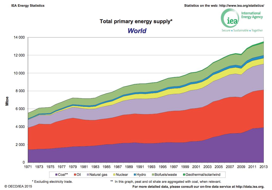 世界の一次エネルギー供給量の推移