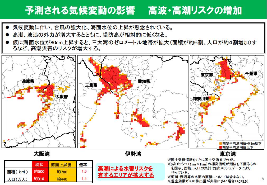 高潮・高波リスクの増加