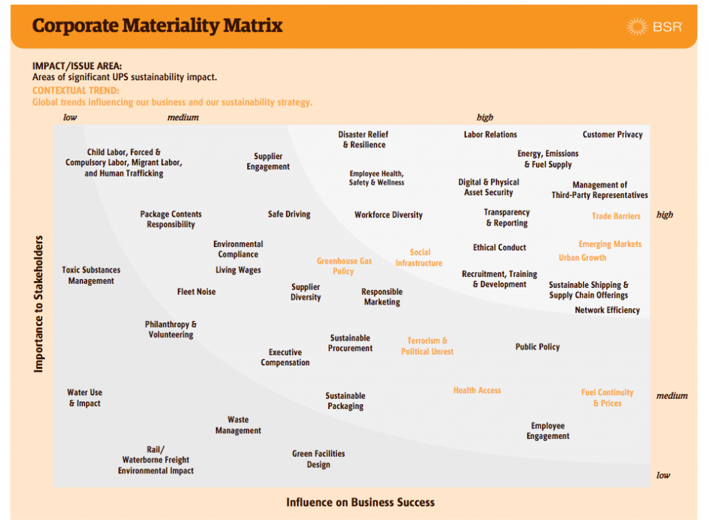 ups-materiality