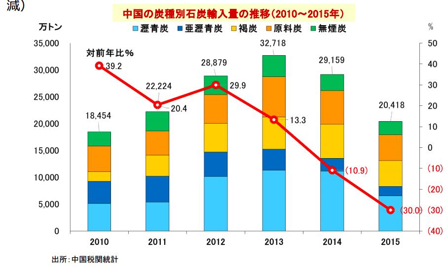 china-coal-import