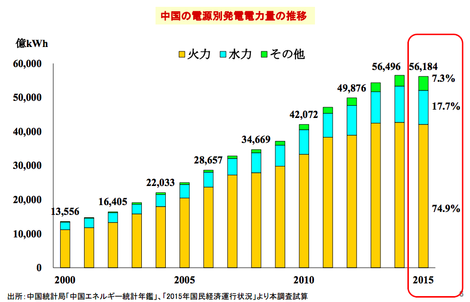 china-power-generation