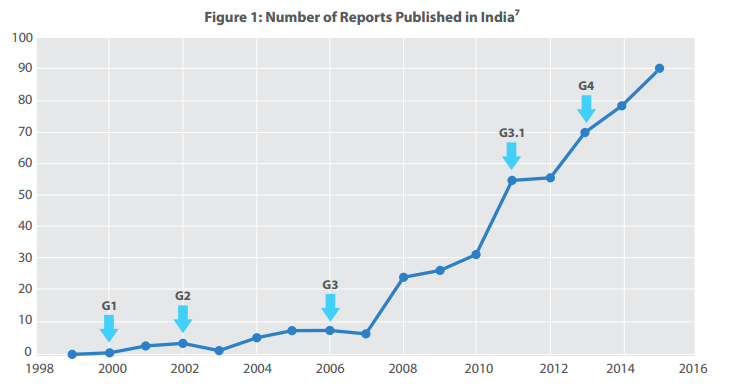 numbers-of-reports-published-in-india