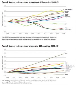 average-real-wage-index