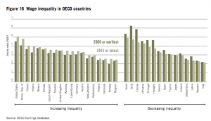 wage-inequality-in-oecd-countries