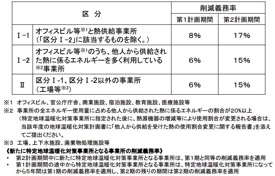 emission-trading-of-tokyo