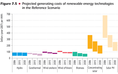 projected-generating-costs-of-renewable-energy-technologies