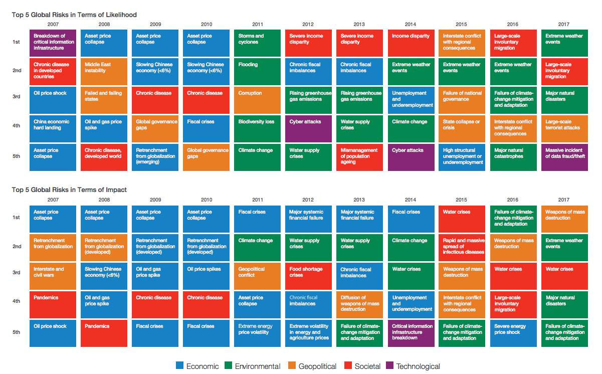 global-risks-2017
