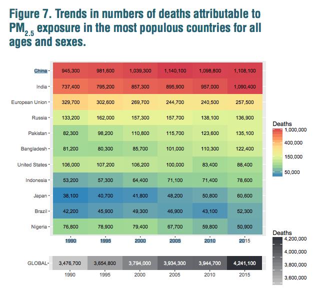 【インド】大気汚染での死亡者数、中国を抜き世界最多に。対策が急務 2