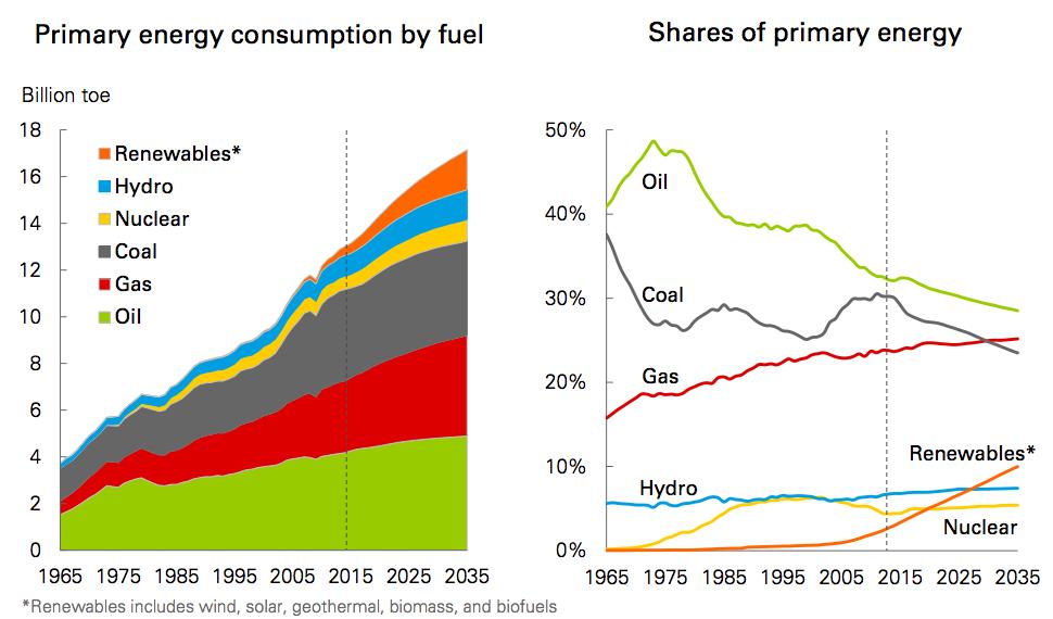 【国際】2017年版「BPエネルギー予測(Energy Outlook)」発行 2