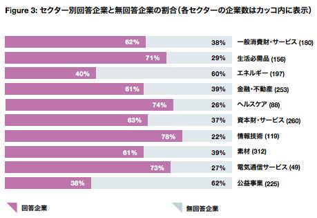 【環境】2016年 CDPレポート 〜気候変動・ウォーター・フォレストとAリスト入りした日本企業〜 2
