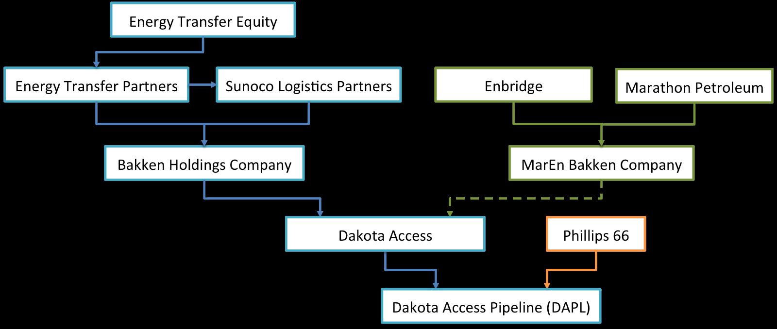 【アメリカ】機関投資家100社以上、ダコタ・アクセス・パイプライン建設に懸念表明。関与銀行に対応を要求 3
