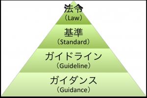【レポーティング】法令、基準、ガイドライン、ガイダンスの違い 1
