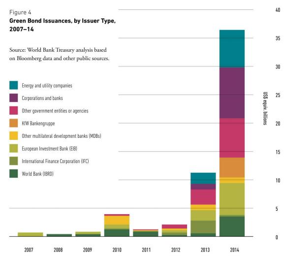 【金融】2016年 世界グリーンボンド市場の概況 〜世界のトレンドと発行首位中国の状況〜 2