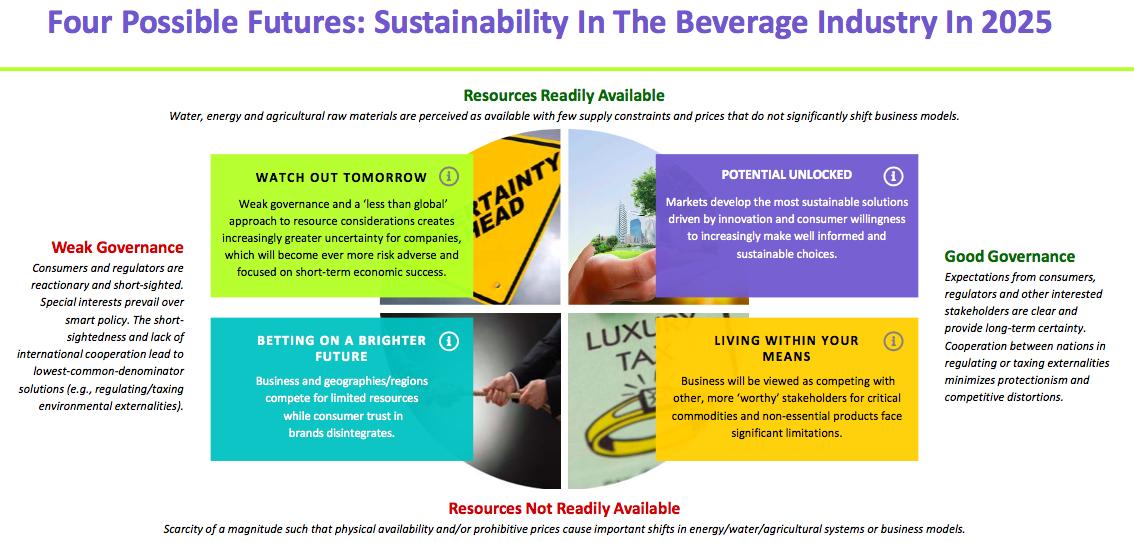 【国際】飲料業界環境団体BIER、将来の業界展望における4つの環境・社会シナリオを作成 2