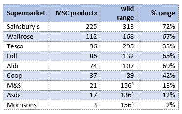 【イギリス】 MSC「2017水産物小売ランキング」、セインズベリーが首位。上位を英国勢が独占 2