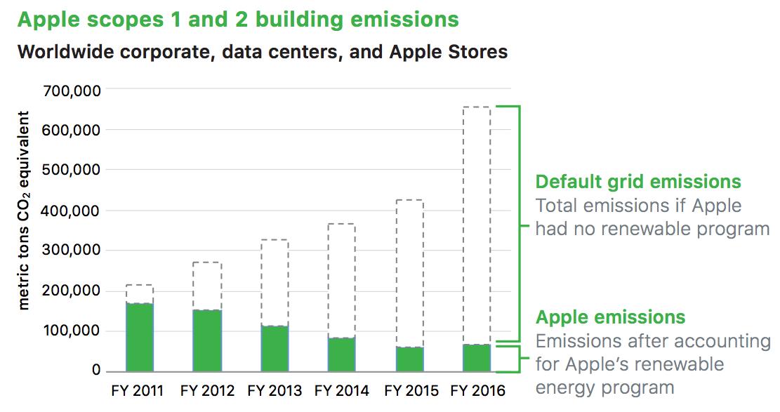 【アメリカ】アップル「2017年環境進捗報告書」発表。製品生産100%リサイクル利用の長期方針発表 2