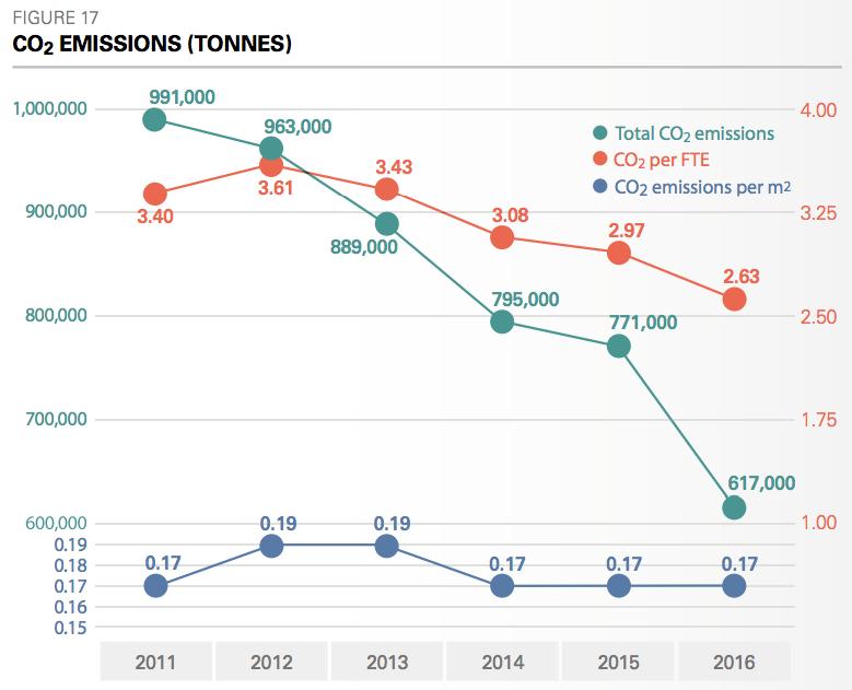 【イギリス】HSBC、2020年環境目標を上方修正。再エネ割合を2020年までに40%へ 2