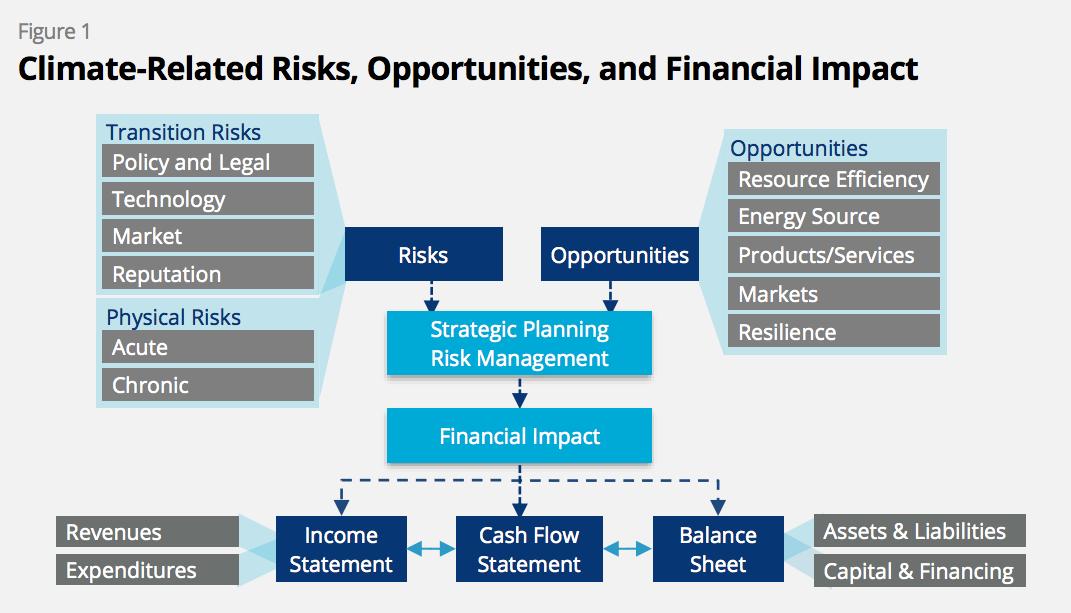 【国際】金融安定理事会のタスクフォース(TCFD)、気候変動関連財務情報開示の最終報告書を発表 2