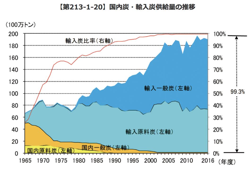 石炭輸入量