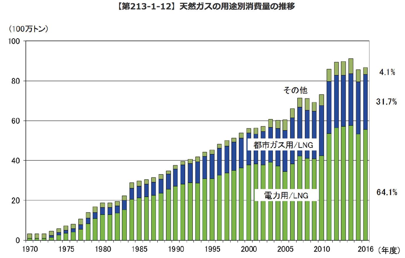 【エネルギー】日本の発電力の供給量割合[2018年版](火力・水力・原子力・風力・地熱・太陽光等) 2