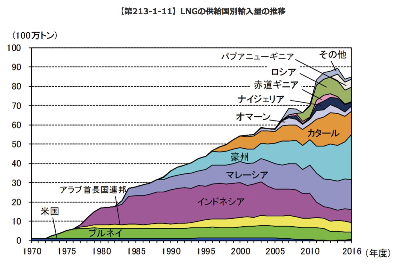 【エネルギー】日本の発電力の供給量割合[2018年版](火力・水力・原子力・風力・地熱・太陽光等) 3