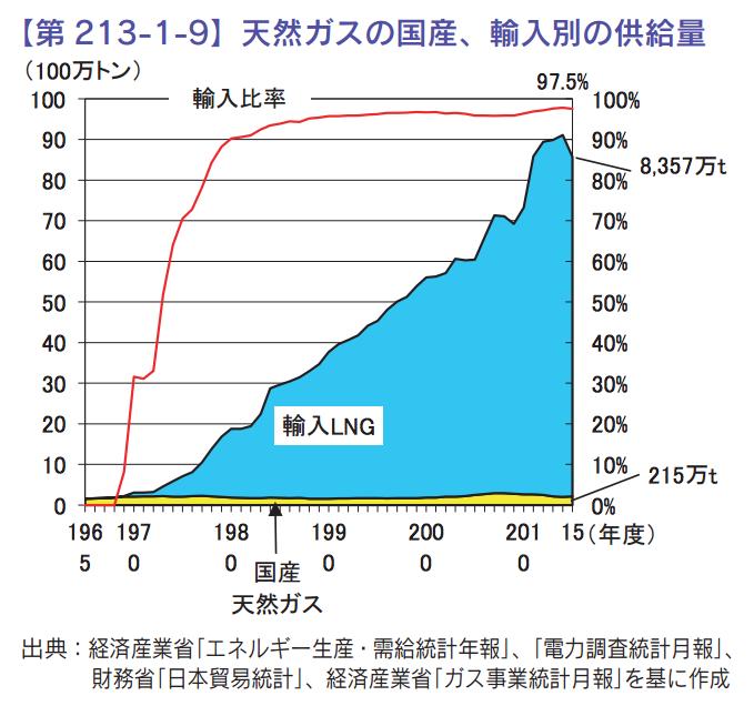 日本の天然ガス輸入