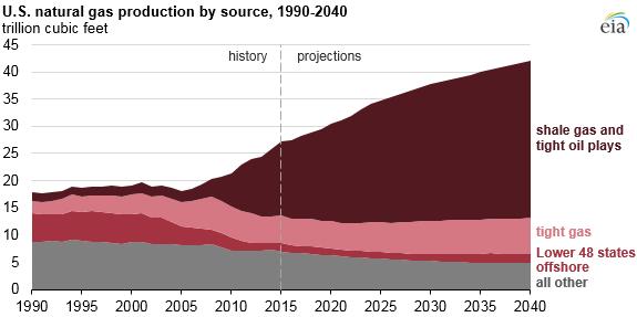 米国の天然ガス生産推移b