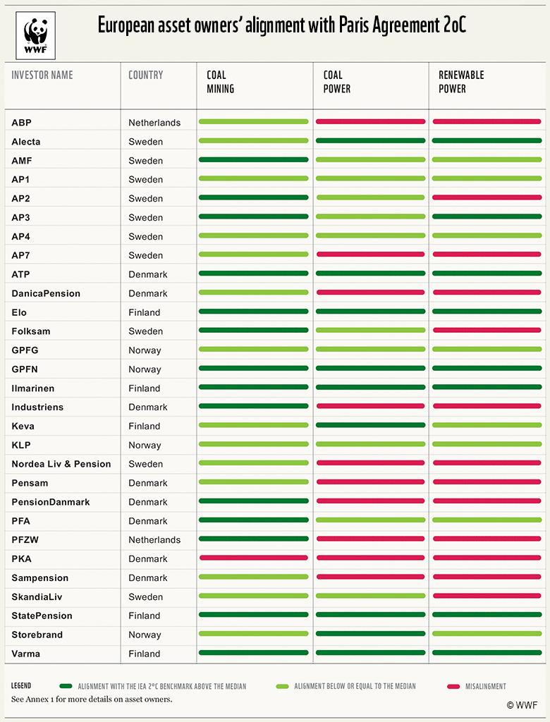 【EU】WWF、欧州機関投資家の投資ポートフォリオのパリ協定遵守度を分析。報告書発表 2