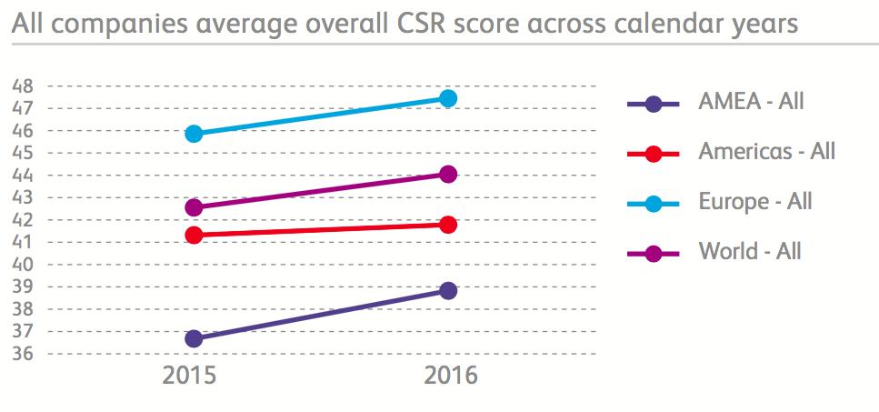 【国際】サプライチェーンCSR評価EcoVadis、初の年間報告書発表。業種、地域毎の傾向値公表 3
