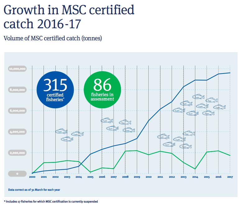 【国際】漁業認証MSC、世界漁業水揚量に占める割合が12%に向上。今後も増加見込み 2