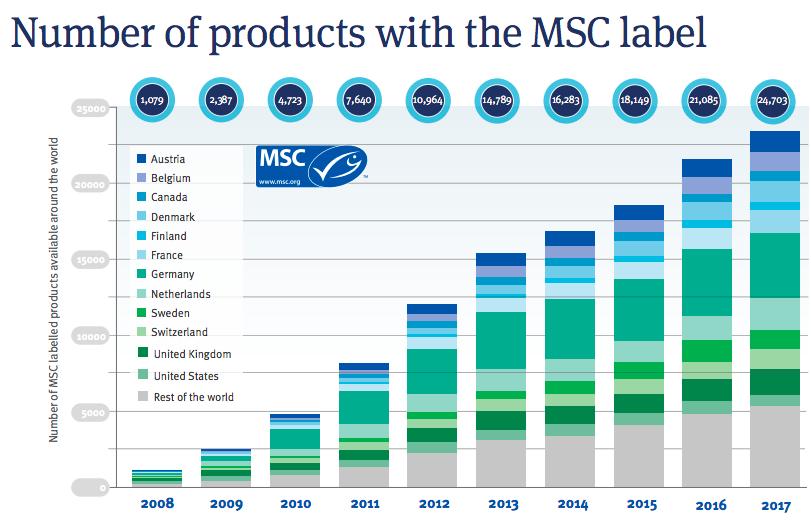 【国際】漁業認証MSC、世界漁業水揚量に占める割合が12%に向上。今後も増加見込み 5