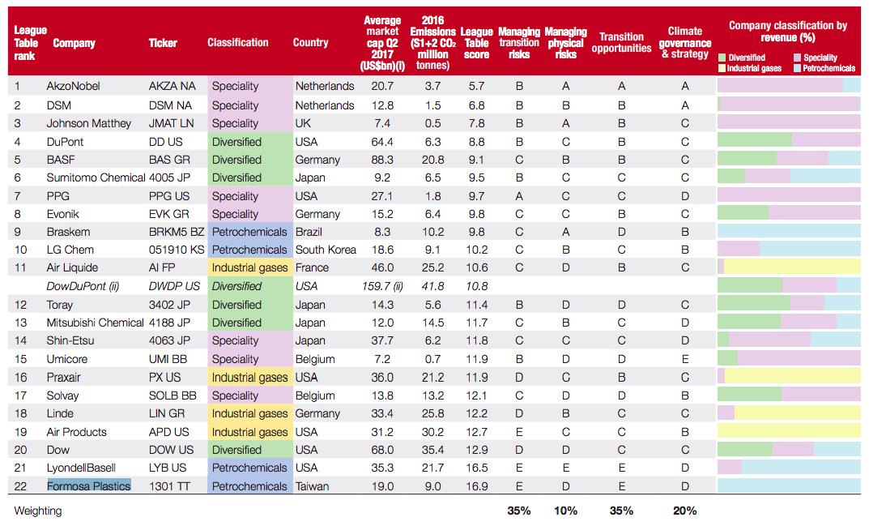 【国際】CDP、化学世界大手22社の気候変動対応ランキング公表。日本トップは住友化学の6位 2