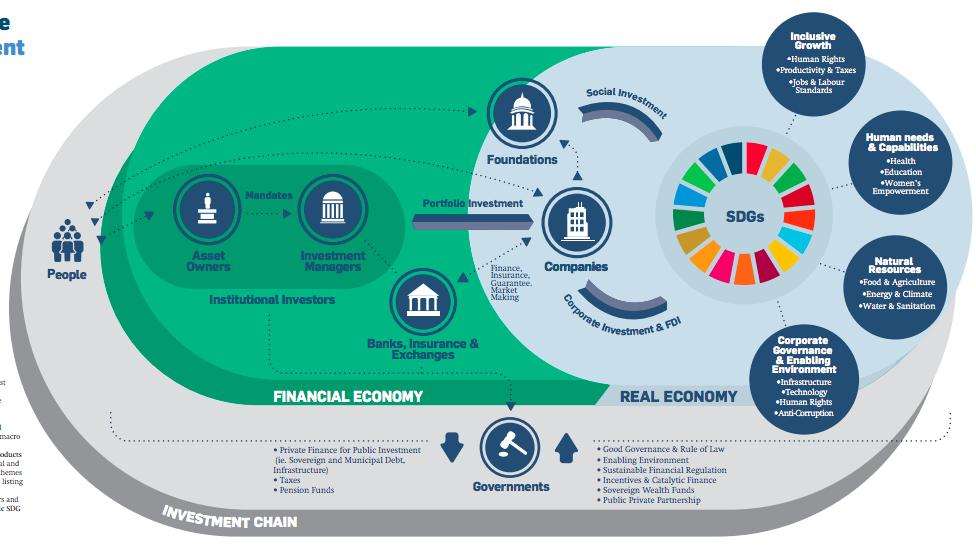 【国際】国連民間セクター・フォーラム、SDGs達成に向けたファイナンスの新アプローチ採択 2