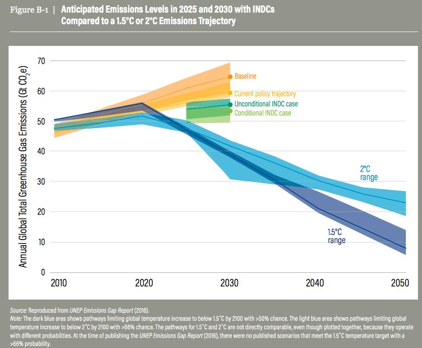 【国際】2020年までに53ヶ国がCO2排出量減少に転じる。パリ協定達成は黄色信号。WRI分析 3