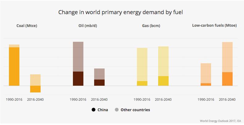 【国際】国際エネルギー機関IEA「世界エネルギー展望(Energy Outlook)2017」発行 3