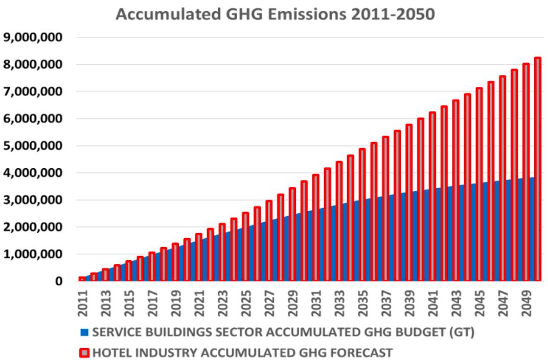 【国際】ホテル業界団体ITP、気候変動対応レポート発表。2030年までに原単位66%削減 3